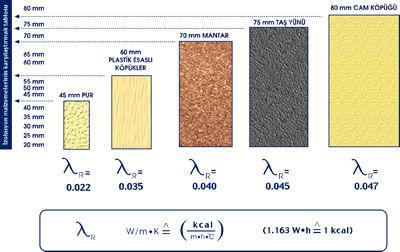 Sprey poliüretan köpük uygulamasının teknik özellikleri